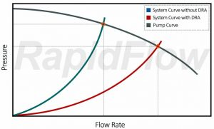 Pump and System Curve